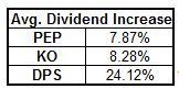 PEP Dividend Increase