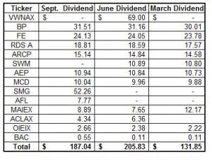 September Dividend Income