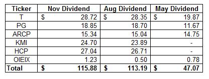 dividend income summary