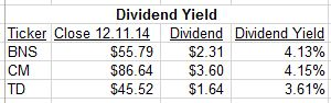Dividend Yield USE THIS ONE