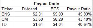 Payout Ratio USE THIS ONE