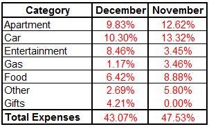 Expense Summary December