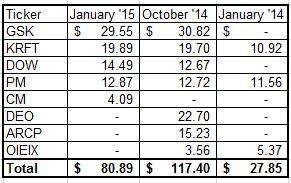 Januay 15 Dividend Income