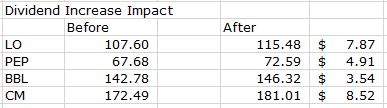 Div increase impact