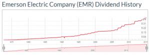 EMR Dividend History