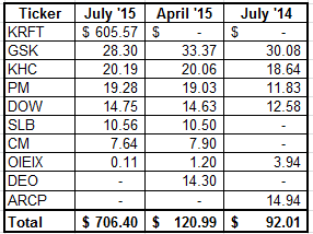 dividend income -july