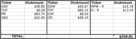 div income for month