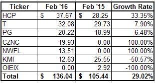 Feb 16 income