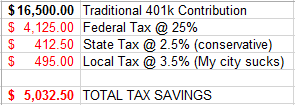 401k and tax savings