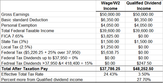 what is the tax on dividends in 2018