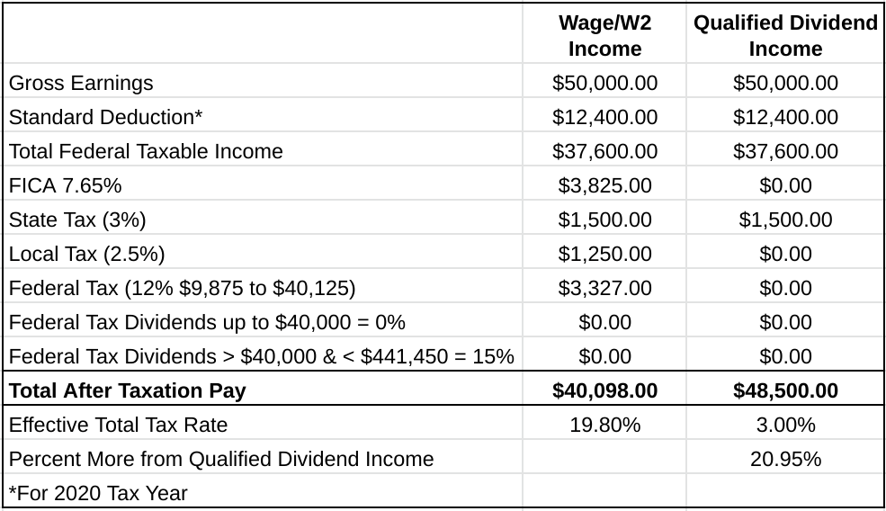 Dividend income, dividend investing, dividend tax rates