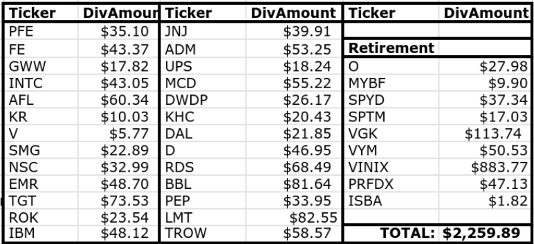 Lanny's March Dividend Income Summary - Dividend Diplomats