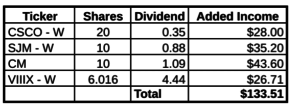 Dividend income added by December stock purchases