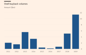 Shell stock buyback, share repurchases, Shell stock repurchases