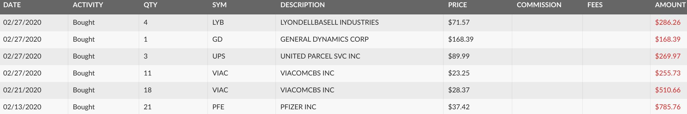 dividend stocks, stocks, stock purchase, ViacomCbs, UPS, Pfizer