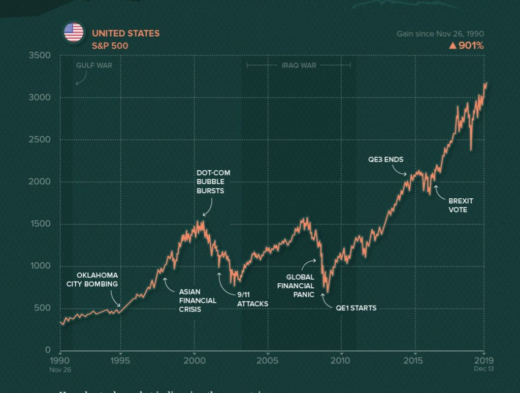 investing in dividend aristocrats, dividend aristocrats bear market