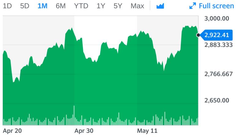 S&P 500, Stock Market