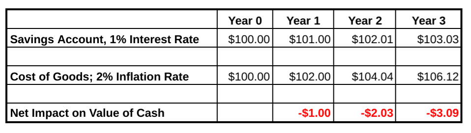 Interest Rates compared to Inflation